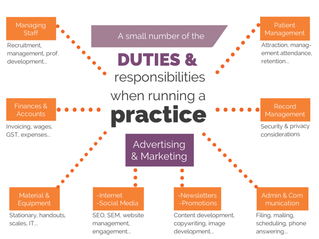 Some of the duties when running a private practice